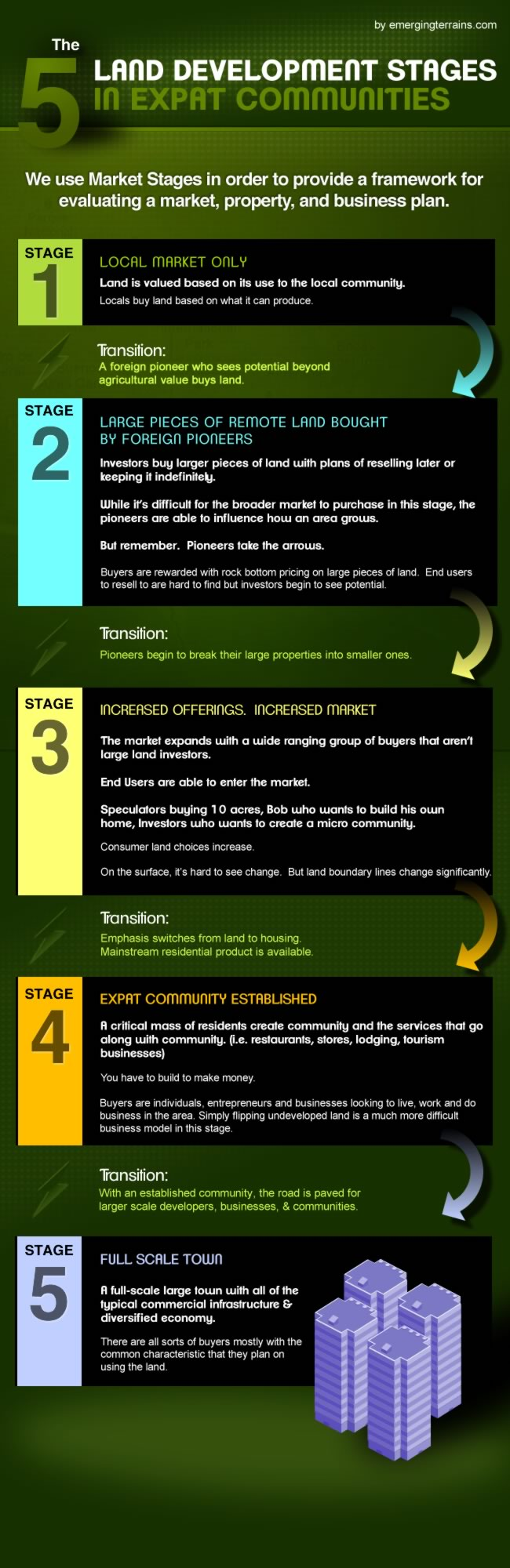 market-stages