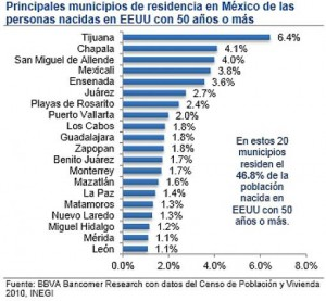 U.S. expats in Mexico graph by Yucatan Times