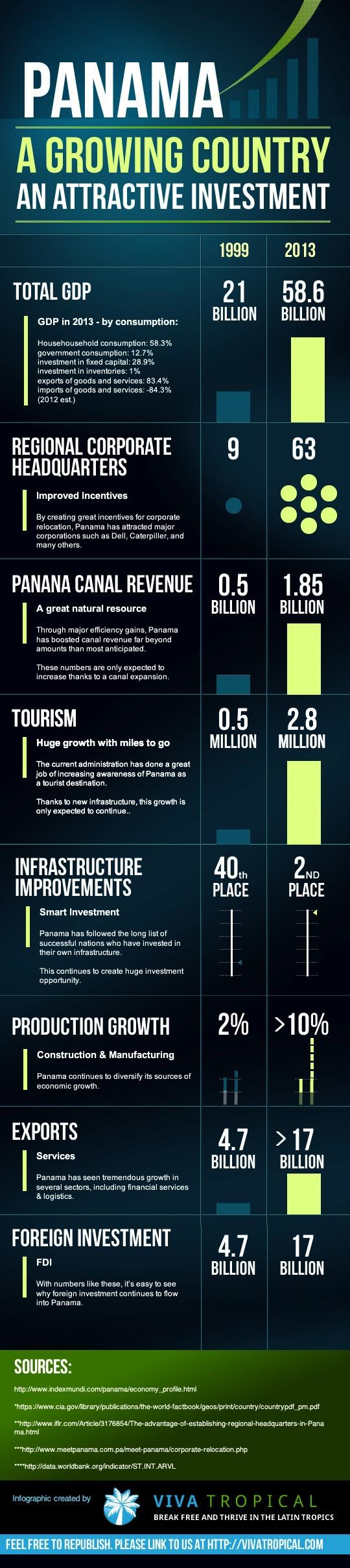 Panama Economy Growth Infographic